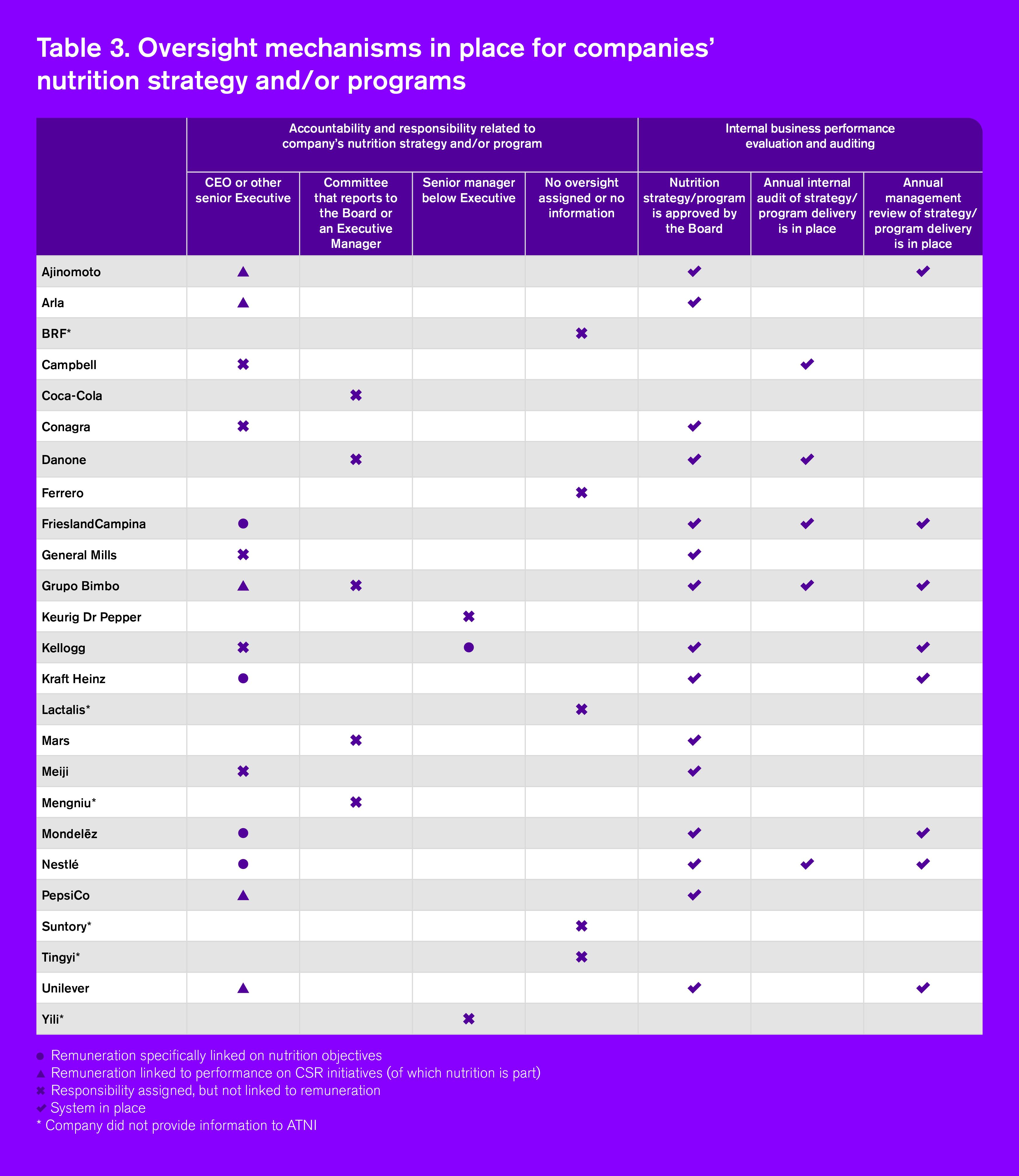 GI2021 Chapter A Table 3