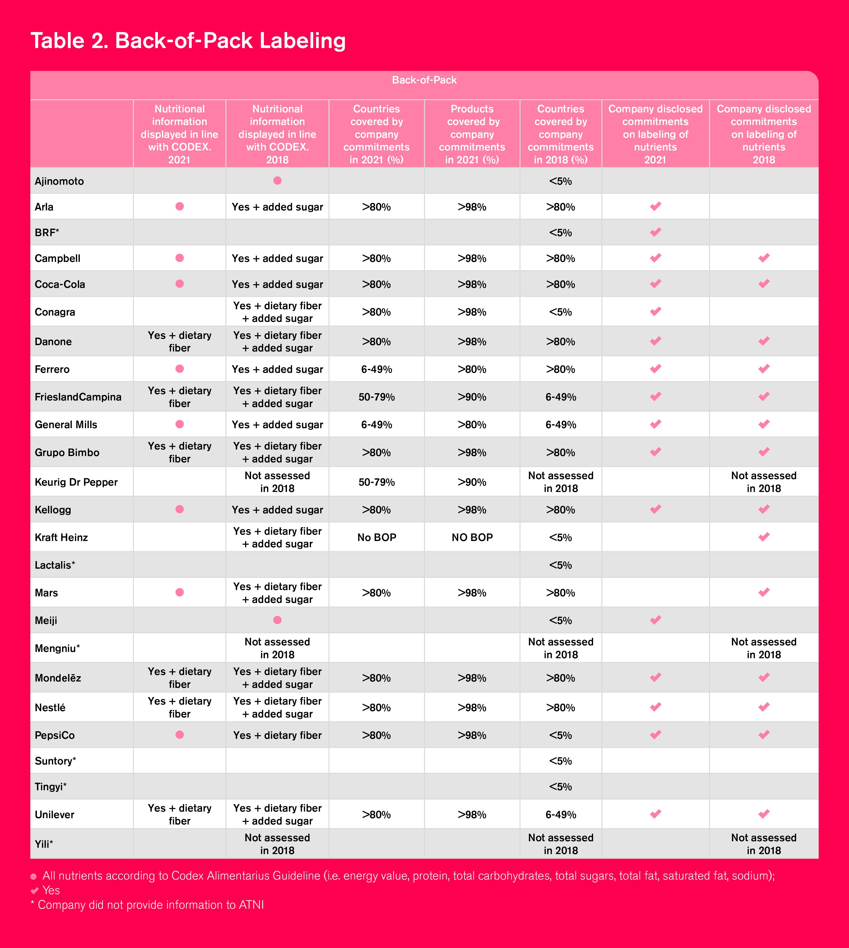 GI2021 Chapter F Table 2